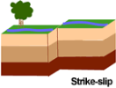 ZACK'S ROCKS & MINERALS - Earthquake - Types of Faults